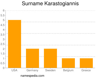 Surname Karastogiannis