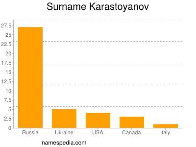 Surname Karastoyanov