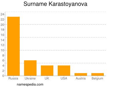 Familiennamen Karastoyanova