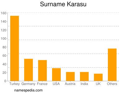 Surname Karasu