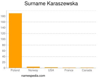 Surname Karaszewska