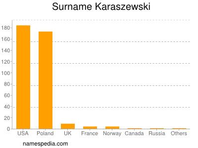 Surname Karaszewski