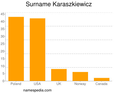 Surname Karaszkiewicz