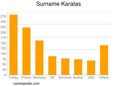 Surname Karatas