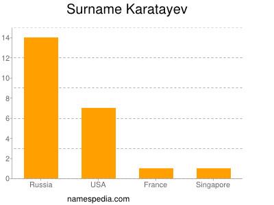 Surname Karatayev