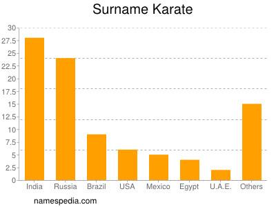 Surname Karate