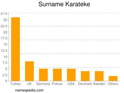 Surname Karateke