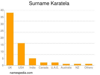 Surname Karatela