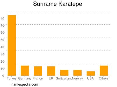 Surname Karatepe