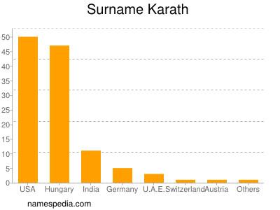 Surname Karath