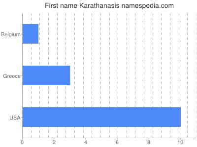 Given name Karathanasis