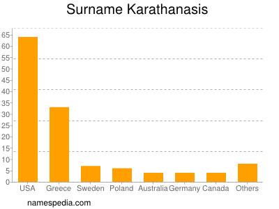 Surname Karathanasis