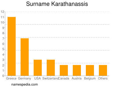 Surname Karathanassis