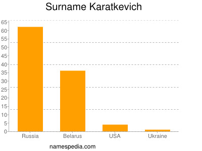 Surname Karatkevich