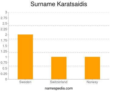 Surname Karatsaidis