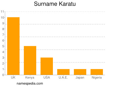 Surname Karatu