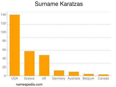 Surname Karatzas