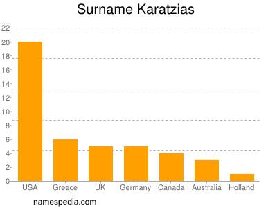Surname Karatzias