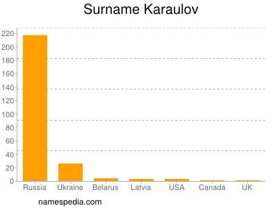 Surname Karaulov