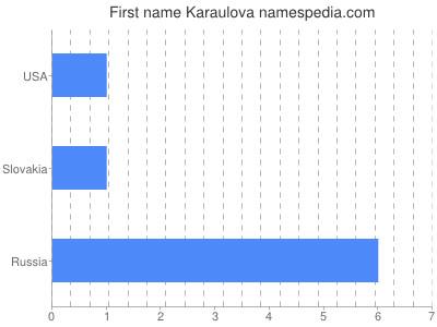Given name Karaulova