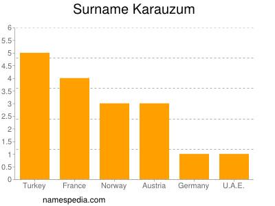 Surname Karauzum