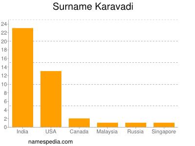 Surname Karavadi