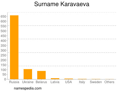 Surname Karavaeva