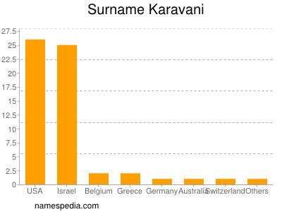 Surname Karavani