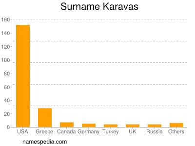 Surname Karavas