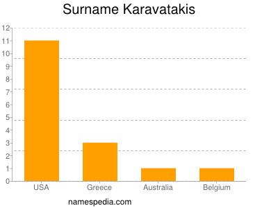 Surname Karavatakis