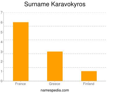Surname Karavokyros