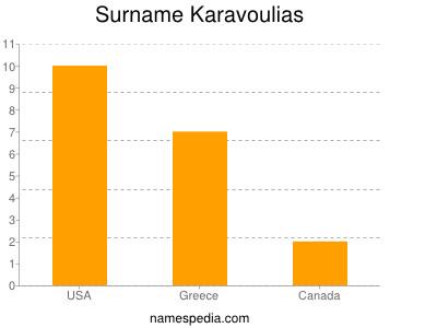 Surname Karavoulias