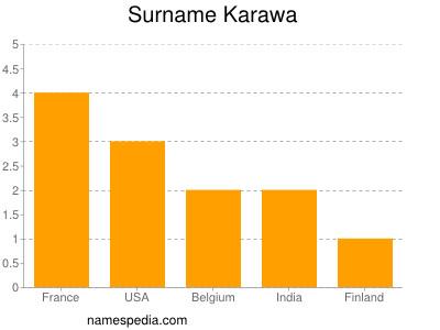 Surname Karawa