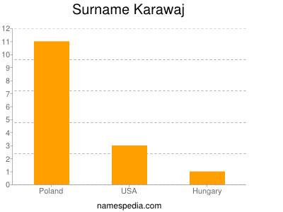 Surname Karawaj