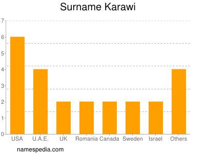 Surname Karawi