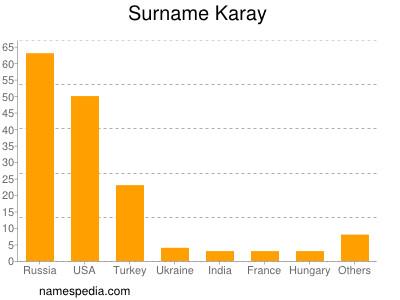 Surname Karay