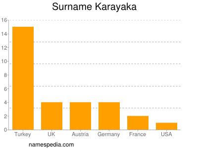 Surname Karayaka