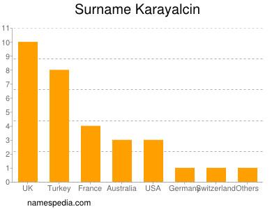 Surname Karayalcin