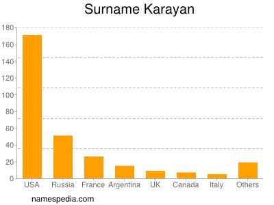 Surname Karayan