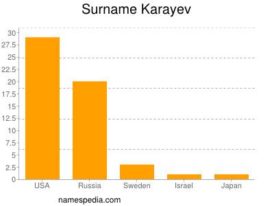Surname Karayev