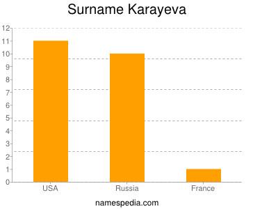 Surname Karayeva