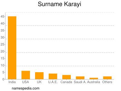 Surname Karayi