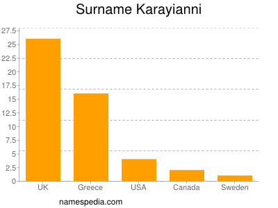 Surname Karayianni