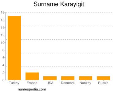 Surname Karayigit