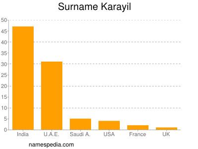 Surname Karayil