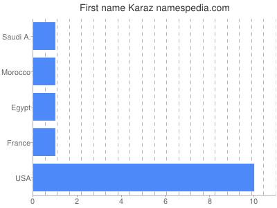 Given name Karaz
