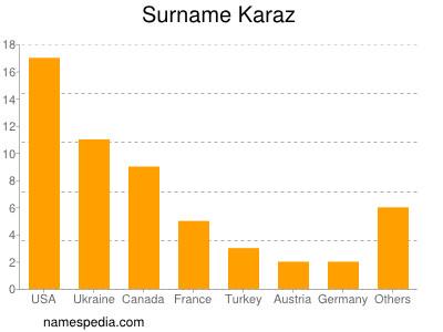 Surname Karaz