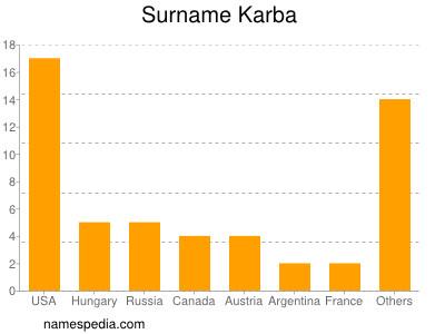 Surname Karba