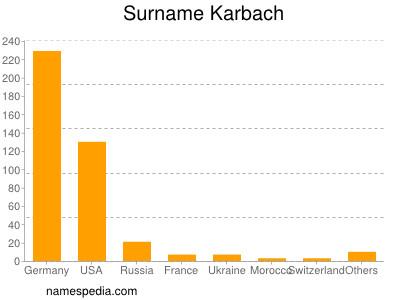 Surname Karbach