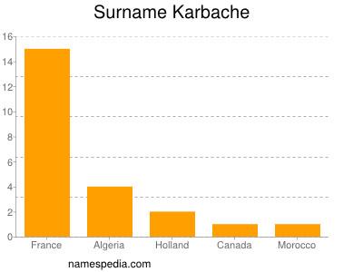 Surname Karbache